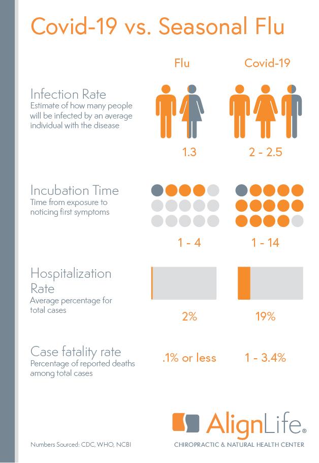 COVID-19 (coronavirus) vs. seasonal flu