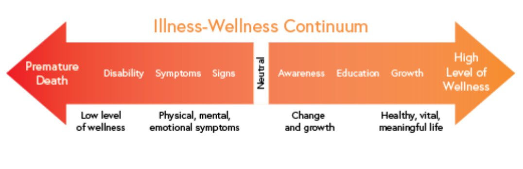 illness-wellness-continuum graph