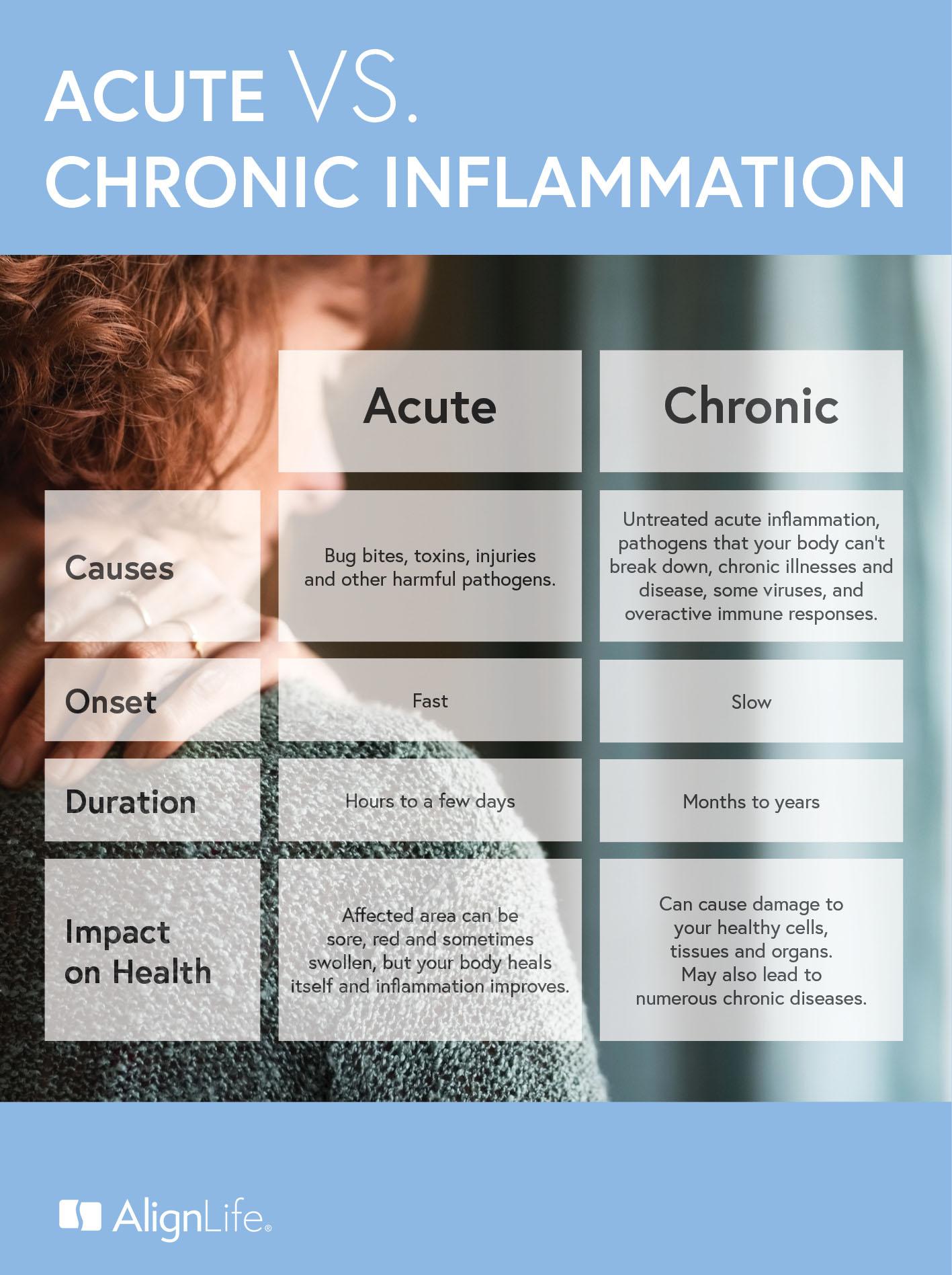 acute vs chronic inflammation - alignlife.com